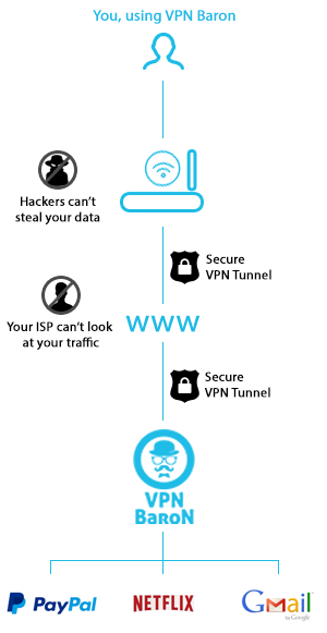 How Virtual Private network works